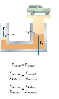 Hukum Pascal   Pembelajaran Fisika